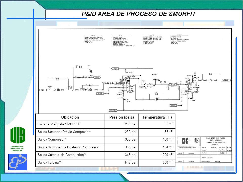 P&ID AREA DE PROCESO DE SMURFIT UbicaciónPresión (psia)Temperatura (°F) Entrada Maingate SMURFIT*255 psi80 °F Salida Scrubber Previo Compresor*252 psi