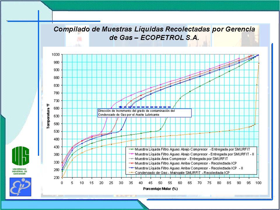 Compilado de Muestras Líquidas Recolectadas por Gerencia de Gas – ECOPETROL S.A.
