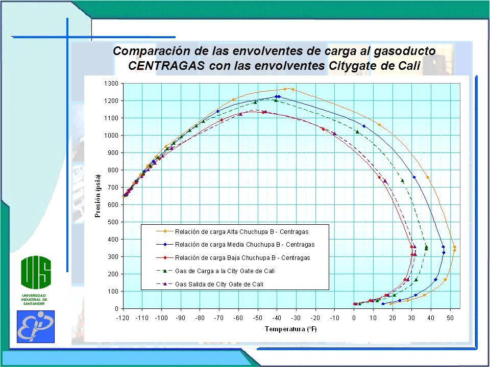 Comparación de las envolventes de carga al gasoducto CENTRAGAS con las envolventes Citygate de Cali