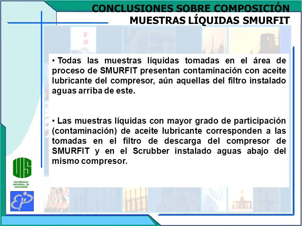 CONCLUSIONES SOBRE COMPOSICIÓN MUESTRAS LÍQUIDAS SMURFIT Todas las muestras líquidas tomadas en el área de proceso de SMURFIT presentan contaminación