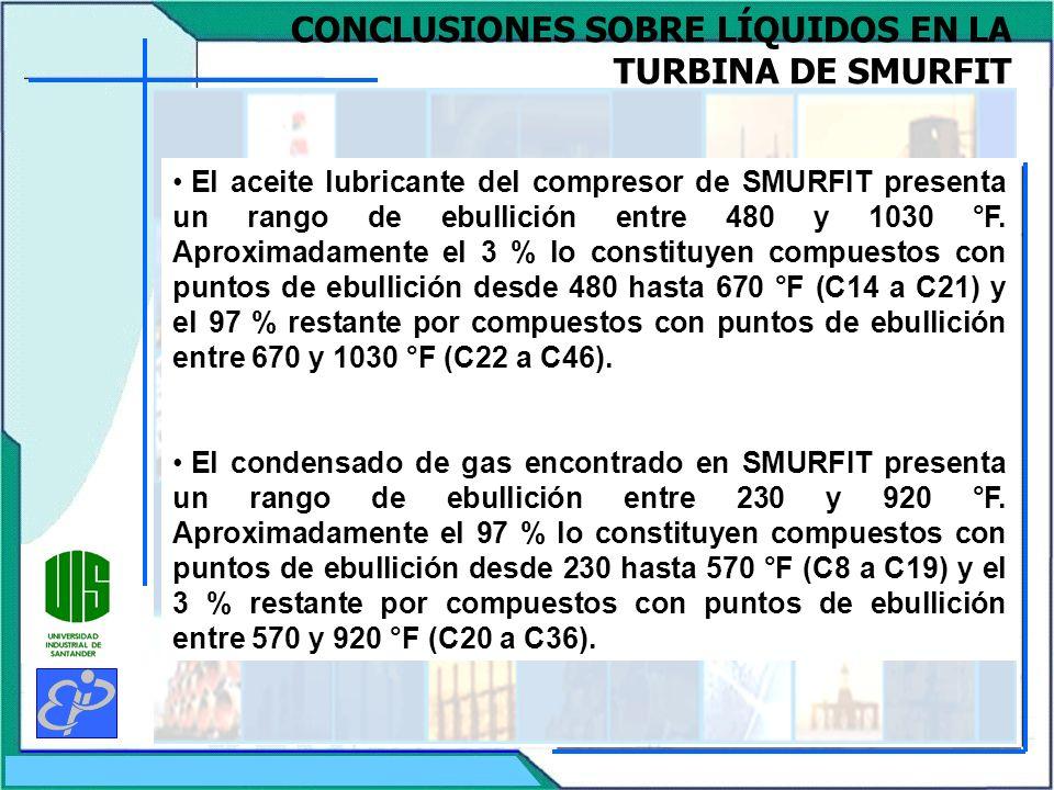 CONCLUSIONES SOBRE LÍQUIDOS EN LA TURBINA DE SMURFIT El aceite lubricante del compresor de SMURFIT presenta un rango de ebullición entre 480 y 1030 °F.