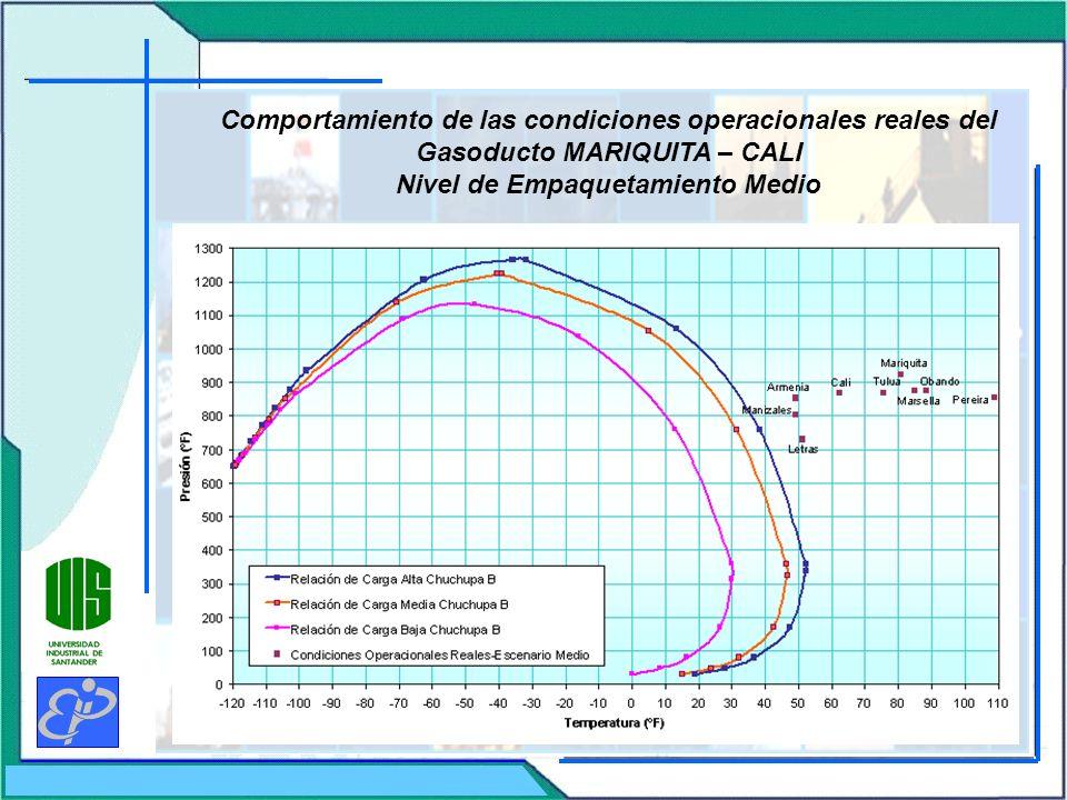 Comportamiento de las condiciones operacionales reales del Gasoducto MARIQUITA – CALI Nivel de Empaquetamiento Medio