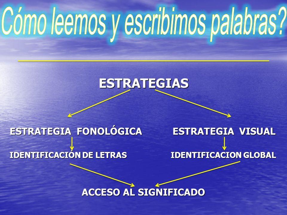 ESTRATEGIAS ESTRATEGIA FONOLÓGICA ESTRATEGIA VISUAL IDENTIFICACIÓN DE LETRAS IDENTIFICACION GLOBAL ACCESO AL SIGNIFICADO