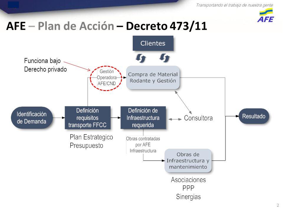 2 AFE – Plan de Acción – Decreto 473/11 Funciona bajo Derecho privado