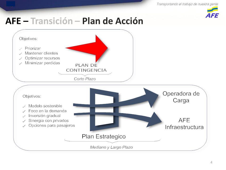 4 AFE – Transición – Plan de Acción