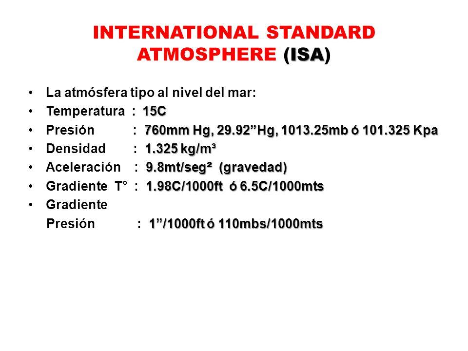 ISA INTERNATIONAL STANDARD ATMOSPHERE (ISA) La atmósfera tipo al nivel del mar: 15CTemperatura : 15C 760mm Hg, 29.92Hg, 1013.25mb ó 101.325 KpaPresión