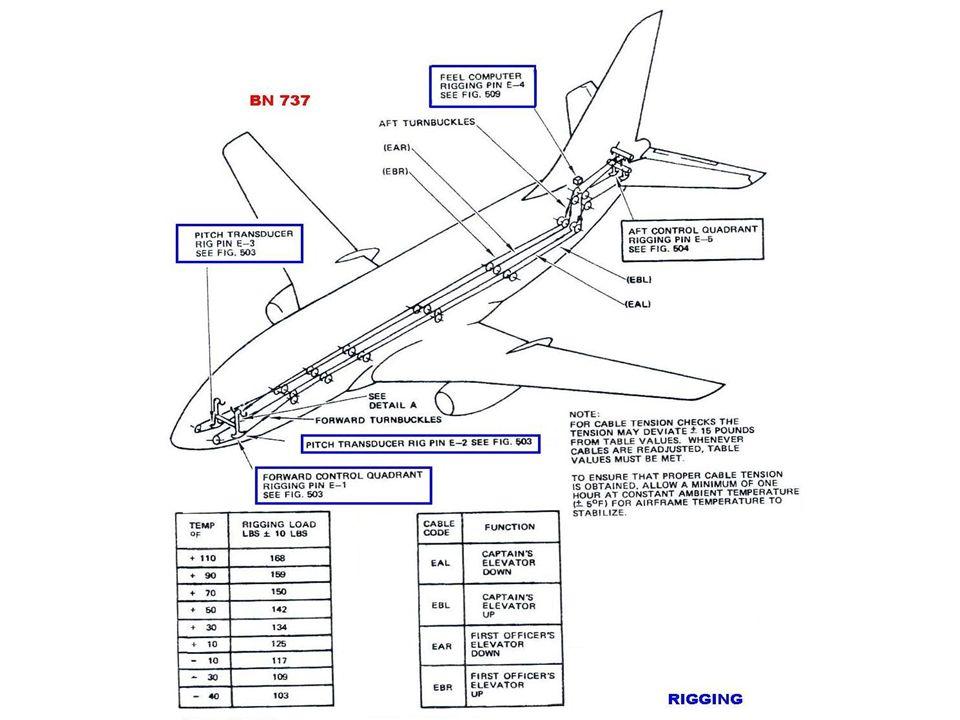 FLIGHT CONTROLS SecundariosTabsSecundarios: Tabs (trim, servo, balance y spring), permiten recuperar el balance del avión en vuelo y/o asistir al movimiento de la superficie primaria.
