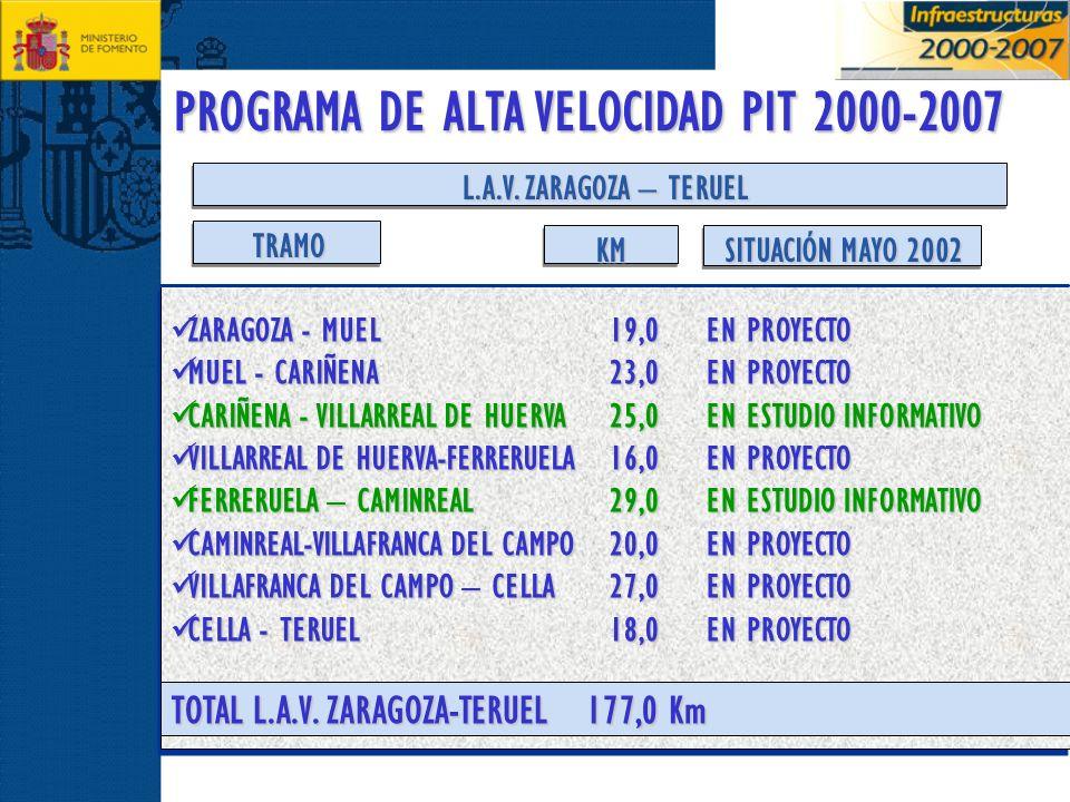 PROGRAMA DE ALTA VELOCIDAD PIT 2000-2007 L.A.V. ZARAGOZA – TERUEL ZARAGOZA - MUEL ZARAGOZA - MUEL MUEL - CARIÑENA MUEL - CARIÑENA CARIÑENA - VILLARREA