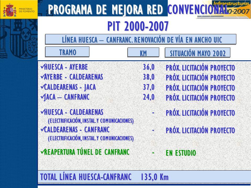 PROGRAMA DE MEJORA RED CONVENCIONAL PIT 2000-2007 LÍNEA HUESCA – CANFRANC. RENOVACIÓN DE VÍA EN ANCHO UIC HUESCA - AYERBE HUESCA - AYERBE AYERBE - CAL