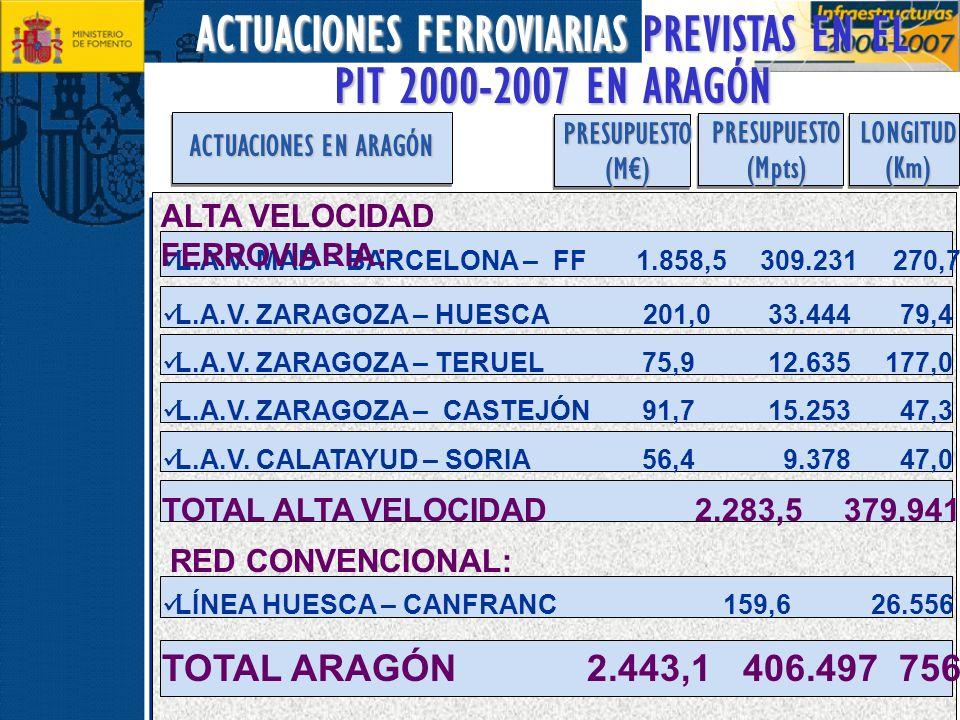 ACTUACIONES FERROVIARIAS PREVISTAS EN EL PIT 2000-2007 EN ARAGÓN PRESUPUESTO(M) L.A.V. MAD – BARCELONA – FF 1.858,5 309.231 270,7 LONGITUD(Km) ACTUACI