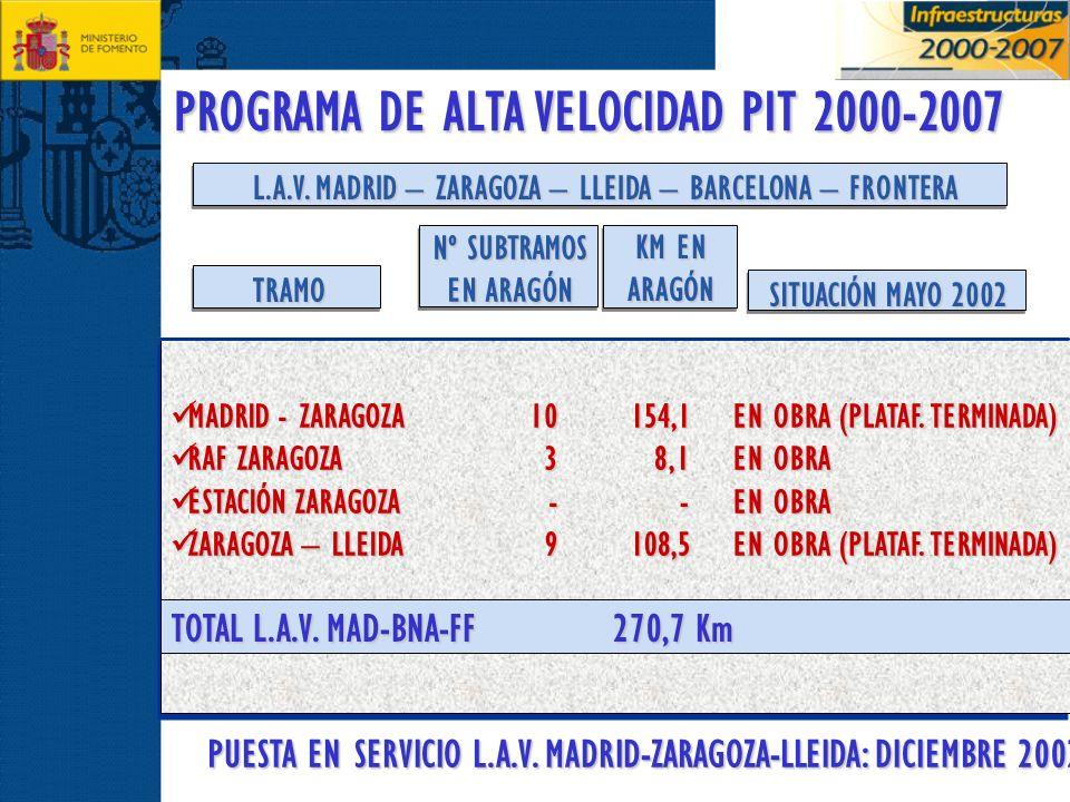 PROGRAMA DE ALTA VELOCIDAD PIT 2000-2007 L.A.V. MADRID – ZARAGOZA – LLEIDA – BARCELONA – FRONTERA MADRID - ZARAGOZA MADRID - ZARAGOZA RAF ZARAGOZA RAF