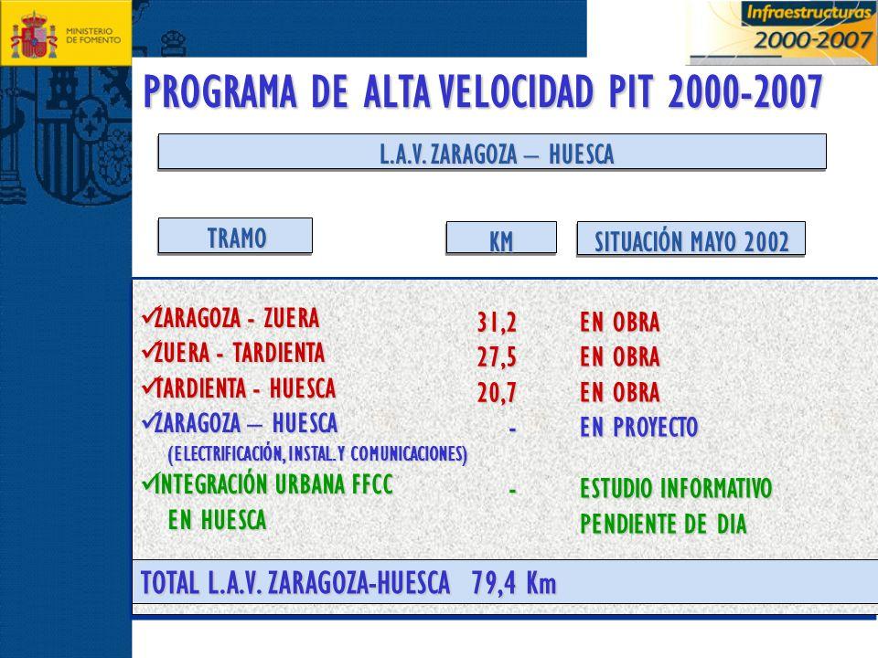 PROGRAMA DE ALTA VELOCIDAD PIT 2000-2007 L.A.V. ZARAGOZA – HUESCA ZARAGOZA - ZUERA ZARAGOZA - ZUERA ZUERA - TARDIENTA ZUERA - TARDIENTA TARDIENTA - HU