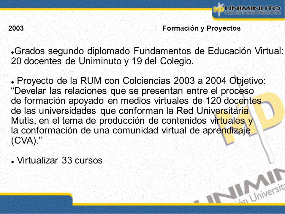 2003Formación y Proyectos Grados segundo diplomado Fundamentos de Educación Virtual: 20 docentes de Uniminuto y 19 del Colegio. Proyecto de la RUM con