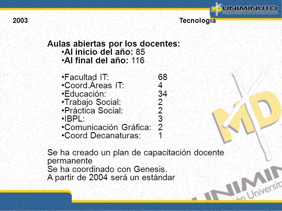2003Tecnología Aulas abiertas por los docentes: Al inicio del año: 85 Al final del año: 116 Facultad IT: 68 Coord.Áreas IT: 4 Educación: 34 Trabajo So