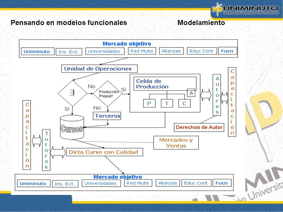 Pensando en modelos funcionalesModelamiento