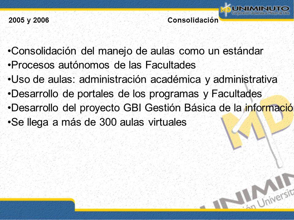 2005 y 2006Consolidación Consolidación del manejo de aulas como un estándar Procesos autónomos de las Facultades Uso de aulas: administración académic