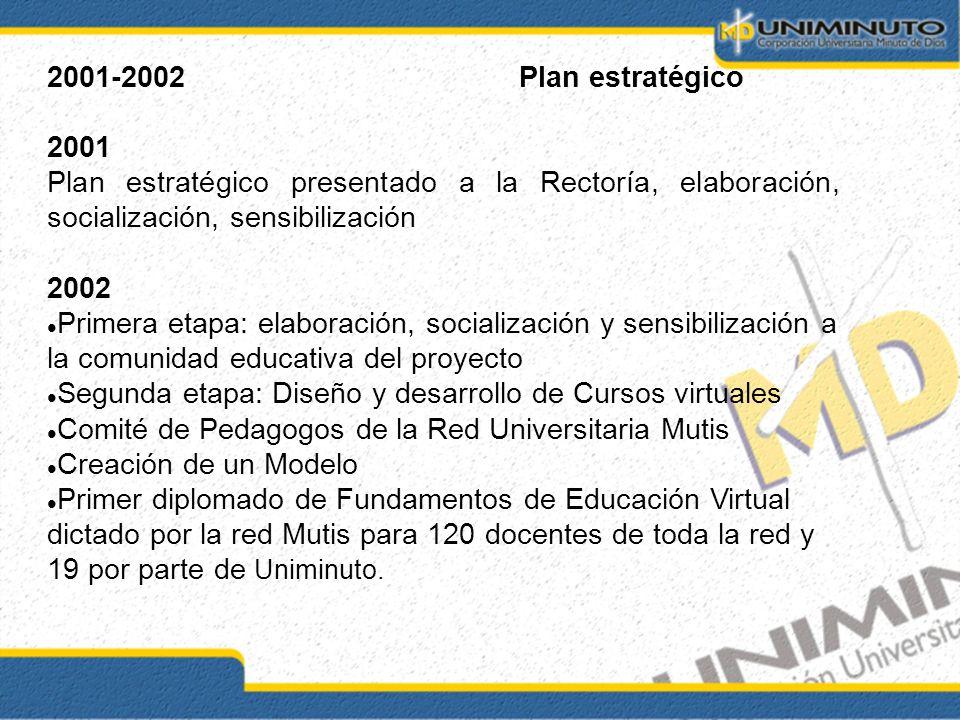 2001-2002Plan estratégico 2001 Plan estratégico presentado a la Rectoría, elaboración, socialización, sensibilización 2002 Primera etapa: elaboración,