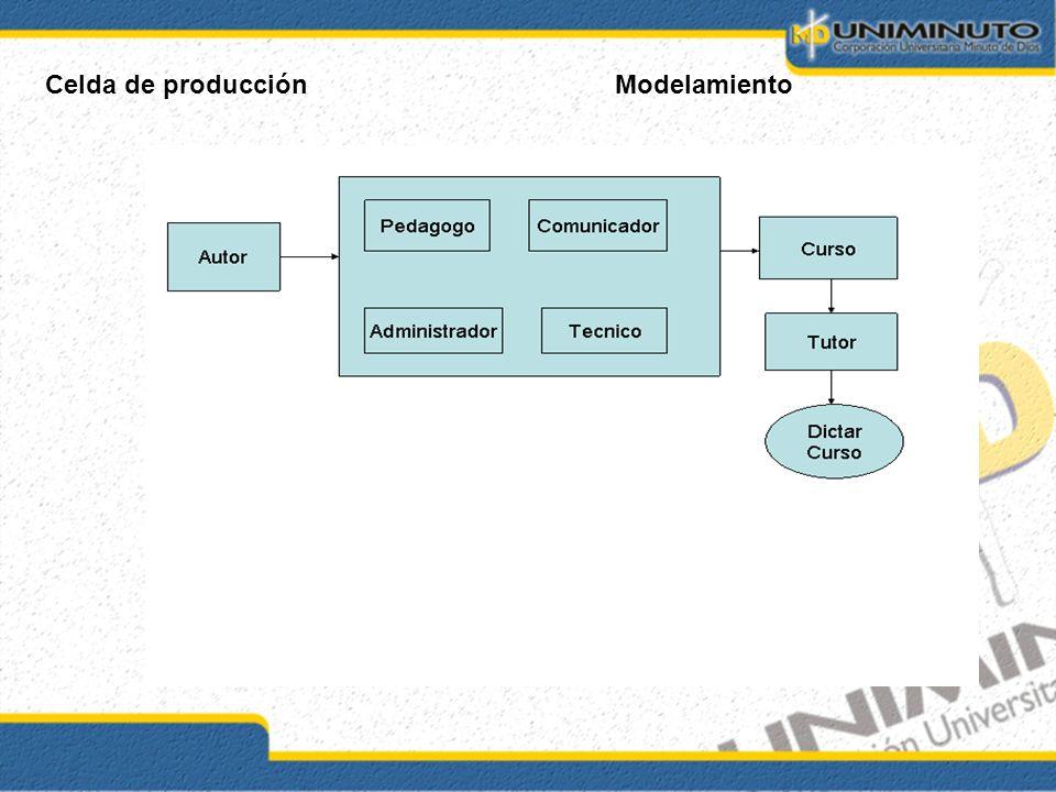 Celda de producciónModelamiento