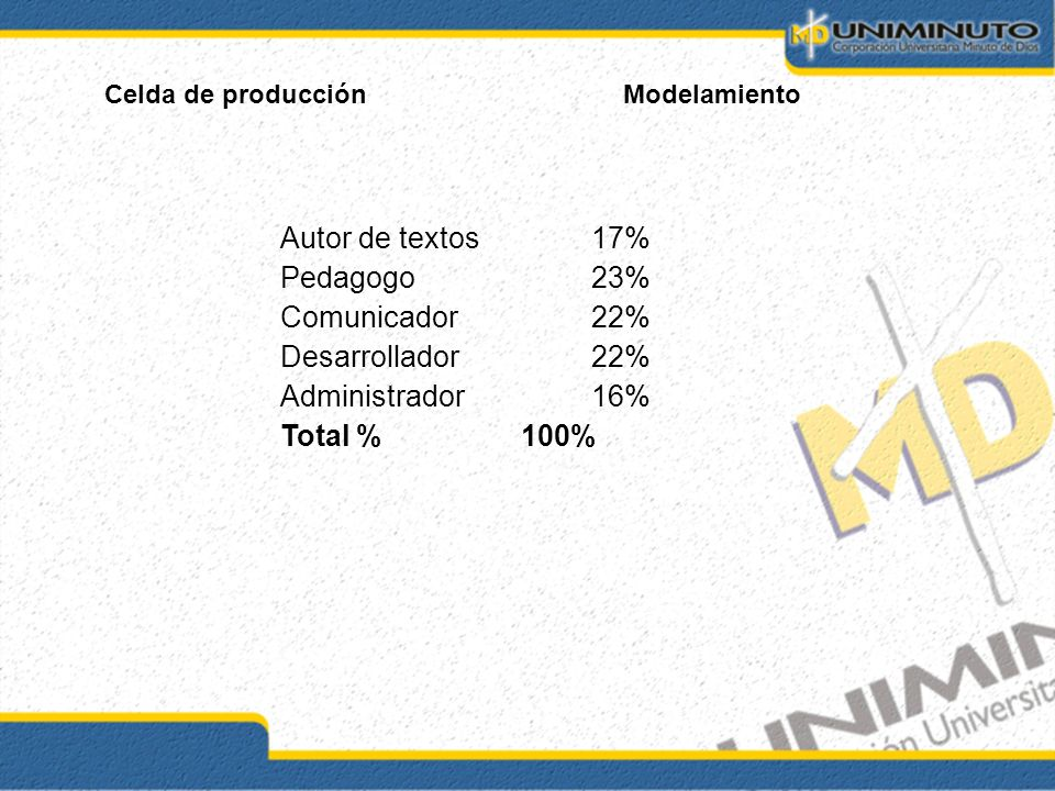 Autor de textos17% Pedagogo23% Comunicador22% Desarrollador22% Administrador16% Total % 100%