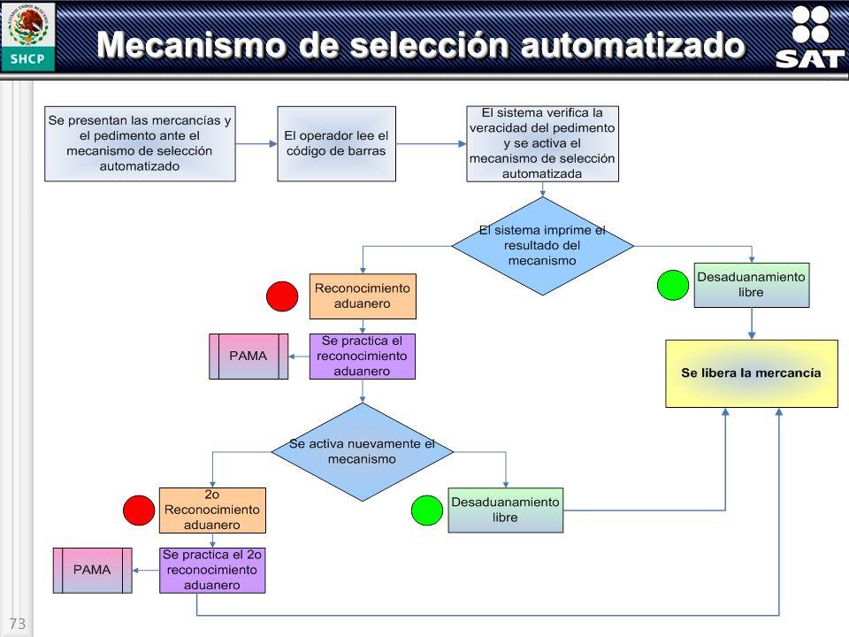 73 Mecanismo de selección automatizado
