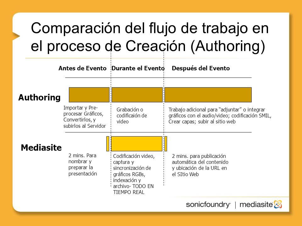 Comparación del flujo de trabajo en el proceso de Creación (Authoring) Authoring Antes de EventoDurante el EventoDespués del Evento Grabación o codificaión de video Codificación video, captura y sincronización de gráficos RGBs, indexación y archivo- TODO EN TIEMPO REAL Importar y Pre- procesar Gráficos, Convertirlos, y subirlos al Servidor Trabajo adicional para adjuntar o integrar gráficos con el audio/video; codificación SMIL, Crear capas; subir al sitio web 2 mins.