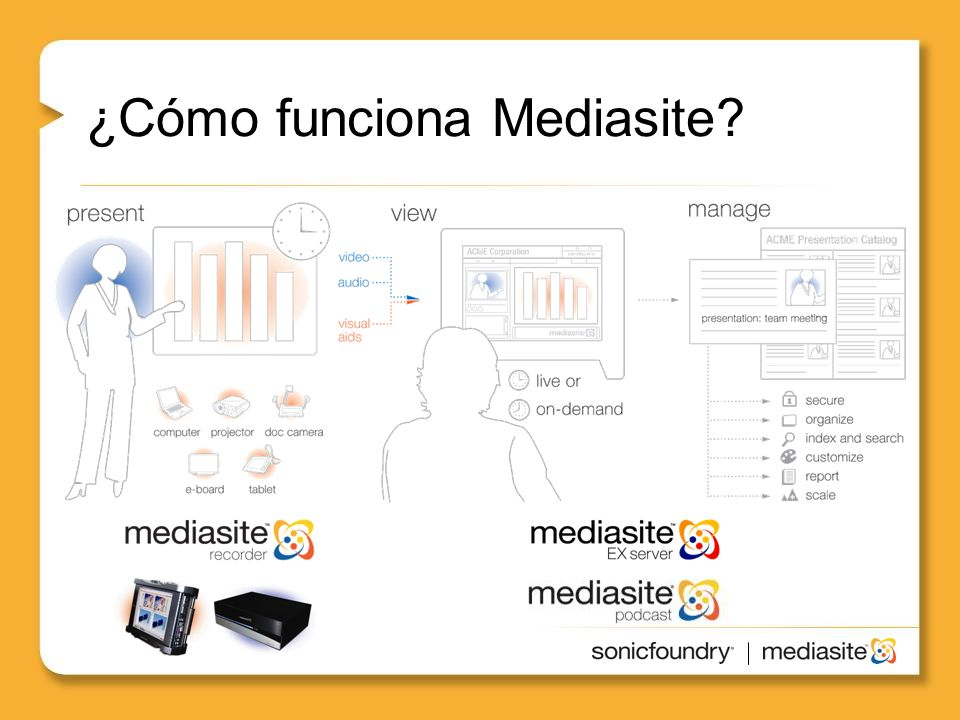 Mediasite conecta a los expertos con los buscadores de información Information Presenter Mediasite Capture Station Mediasite Server Software Stored ContentInformation Seeker