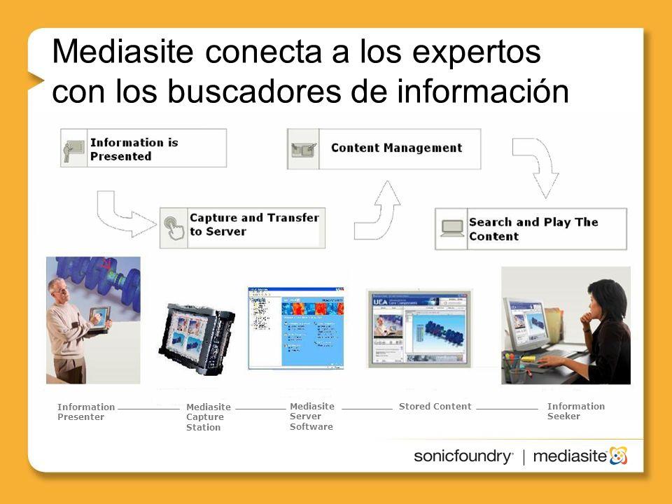 Mediasite conecta a los expertos con los buscadores de información Information Presenter Mediasite Capture Station Mediasite Server Software Stored ContentInformation Seeker