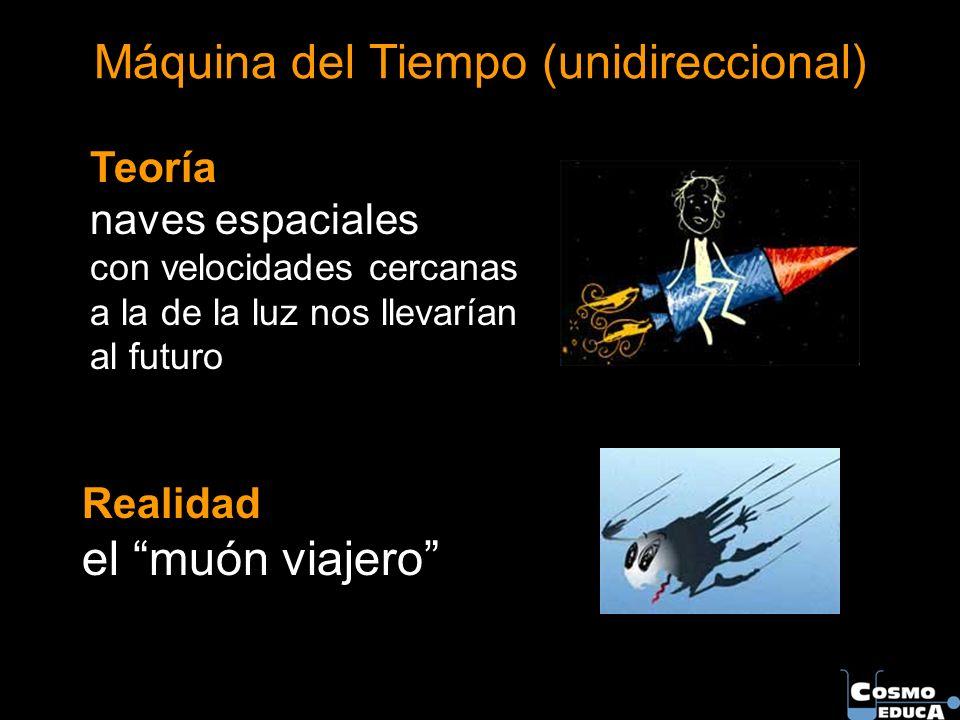 Máquina del Tiempo (unidireccional) Realidad el muón viajero Teoría naves espaciales con velocidades cercanas a la de la luz nos llevarían al futuro