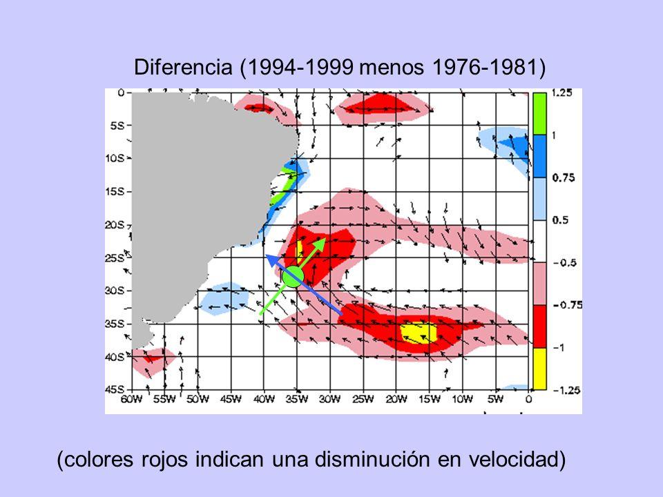 Diferencia (1994-1999 menos 1976-1981) (colores rojos indican una disminución en velocidad)