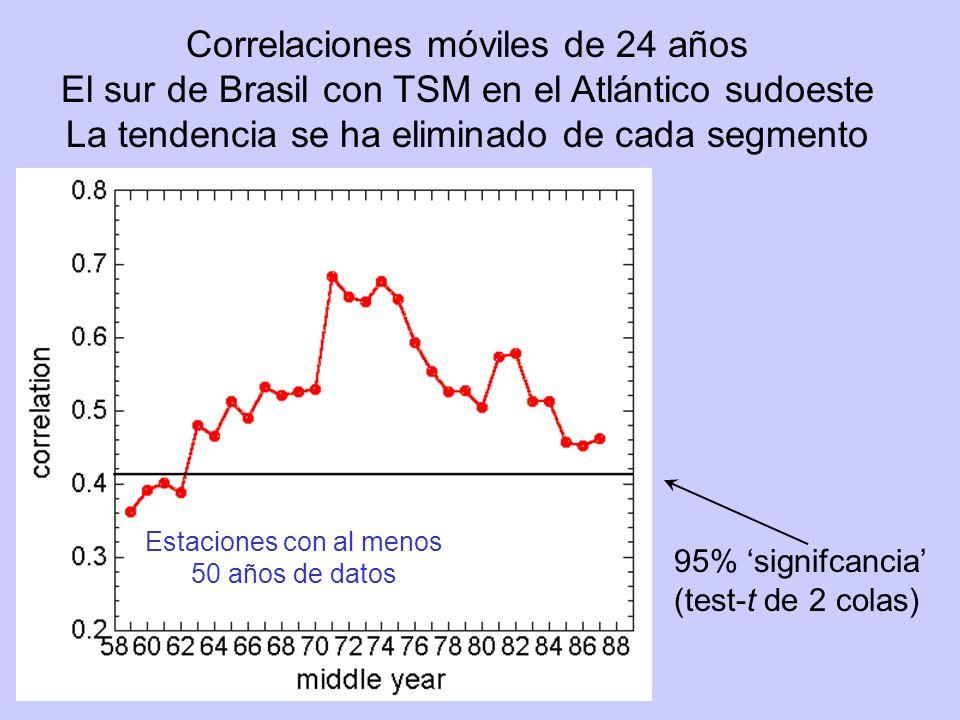 95% signifcancia (test-t de 2 colas) Correlaciones móviles de 24 años El sur de Brasil con TSM en el Atlántico sudoeste La tendencia se ha eliminado de cada segmento Stations with 50 years of data Estaciones con al menos 50 años de datos