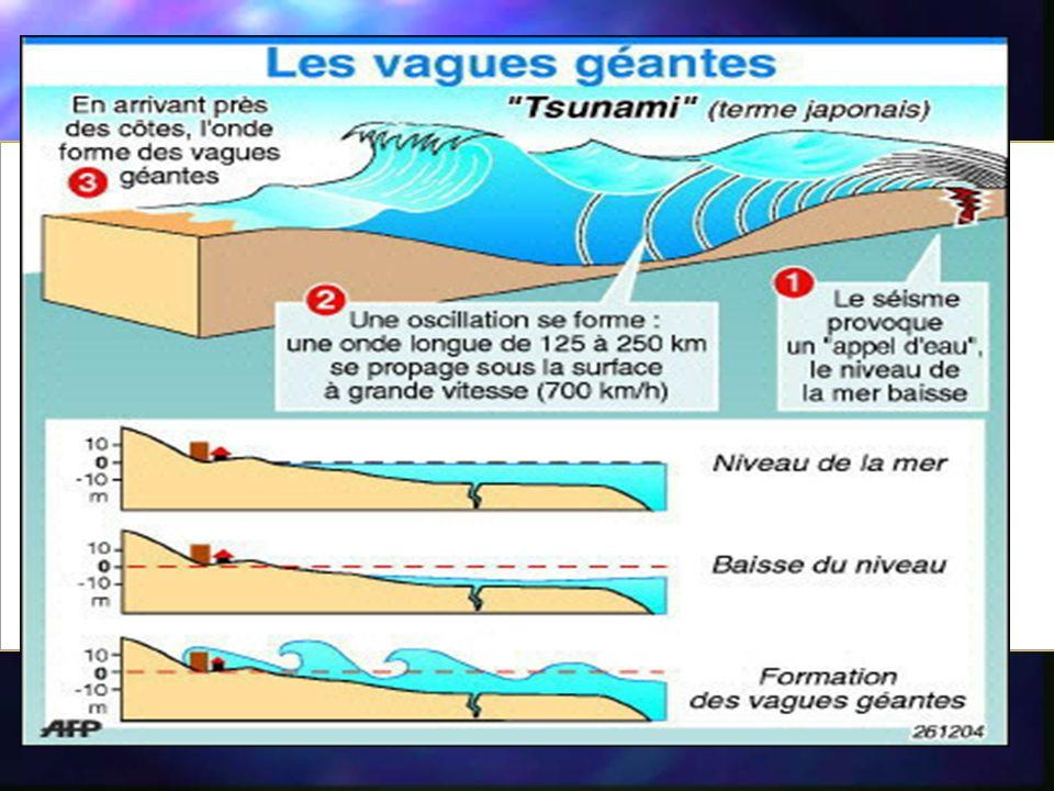 Amenazas por Tsunami De acuerdo al lugar de generación del Tsunami se clasifican en : 1.-Amenaza Lejana.- Tsunamis producidos por terremotos lejanos y que tardarán más de 6 hrs.