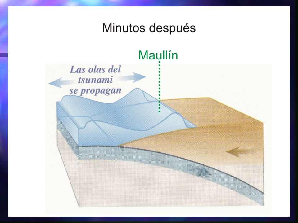 Tsunamis en Chile Desde 1.562 a 1995, Chile registra 110 tsunamis, 20 de ellos destructivos.