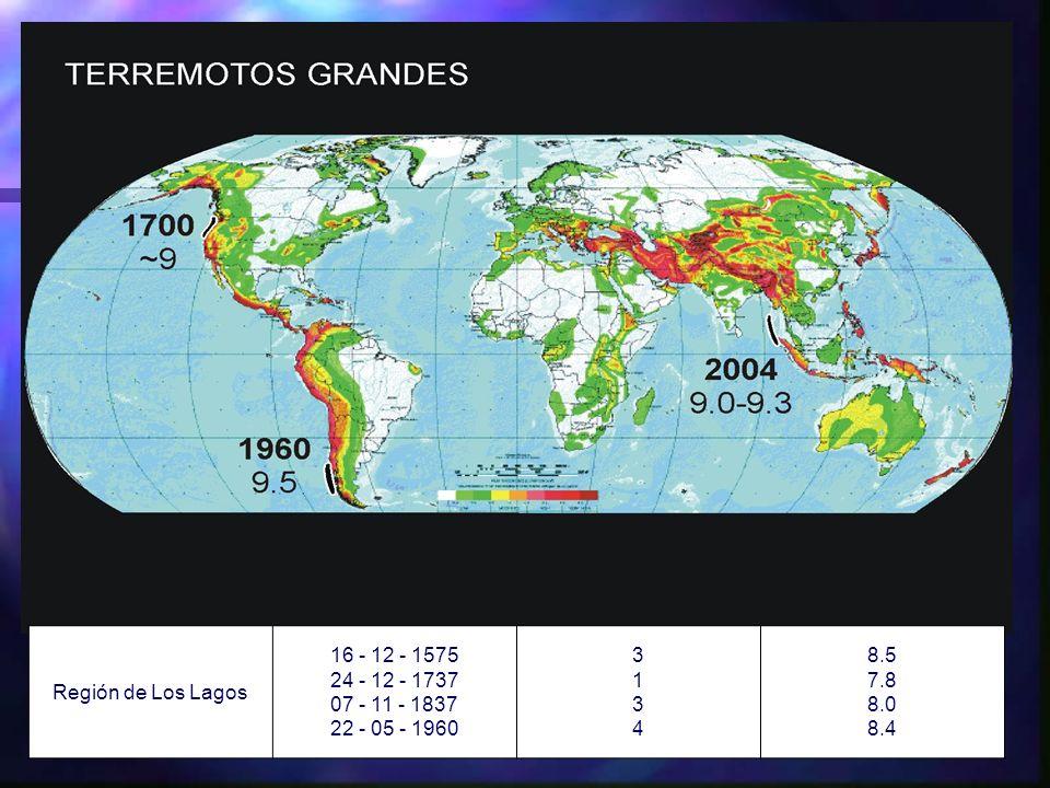 Región de Los Lagos 16 - 12 - 1575 24 - 12 - 1737 07 - 11 - 1837 22 - 05 - 1960 31343134 8.5 7.8 8.0 8.4