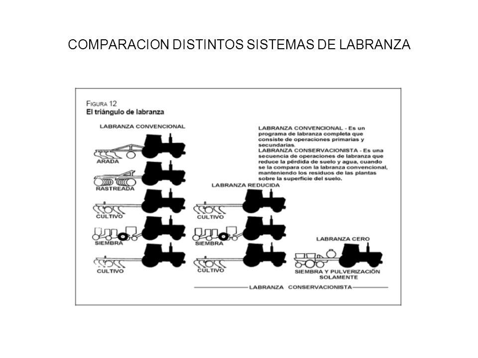 COMPARACION DISTINTOS SISTEMAS DE LABRANZA