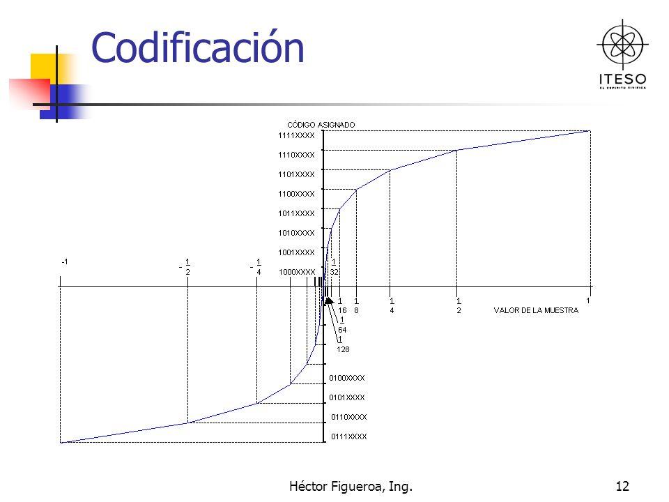 Héctor Figueroa, Ing.12 Codificación