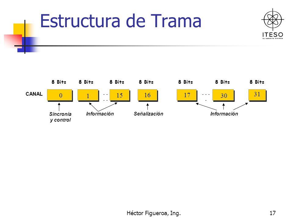 Héctor Figueroa, Ing.17 0 0 1 1 15 16 17 30 31 Estructura de Trama 8 Bits CANAL - - - - Sincronía y control InformaciónSeñalizaciónInformación0 1 15 1