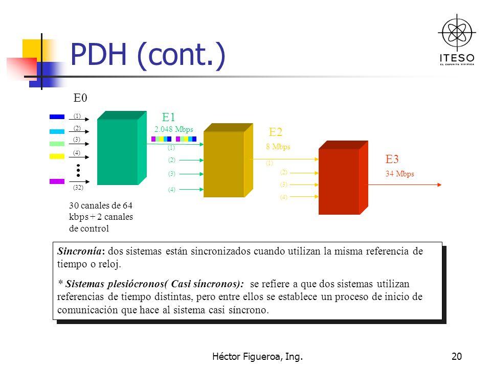 Héctor Figueroa, Ing.20 PDH (cont.) Sincronía: dos sistemas están sincronizados cuando utilizan la misma referencia de tiempo o reloj. * Sistemas ples