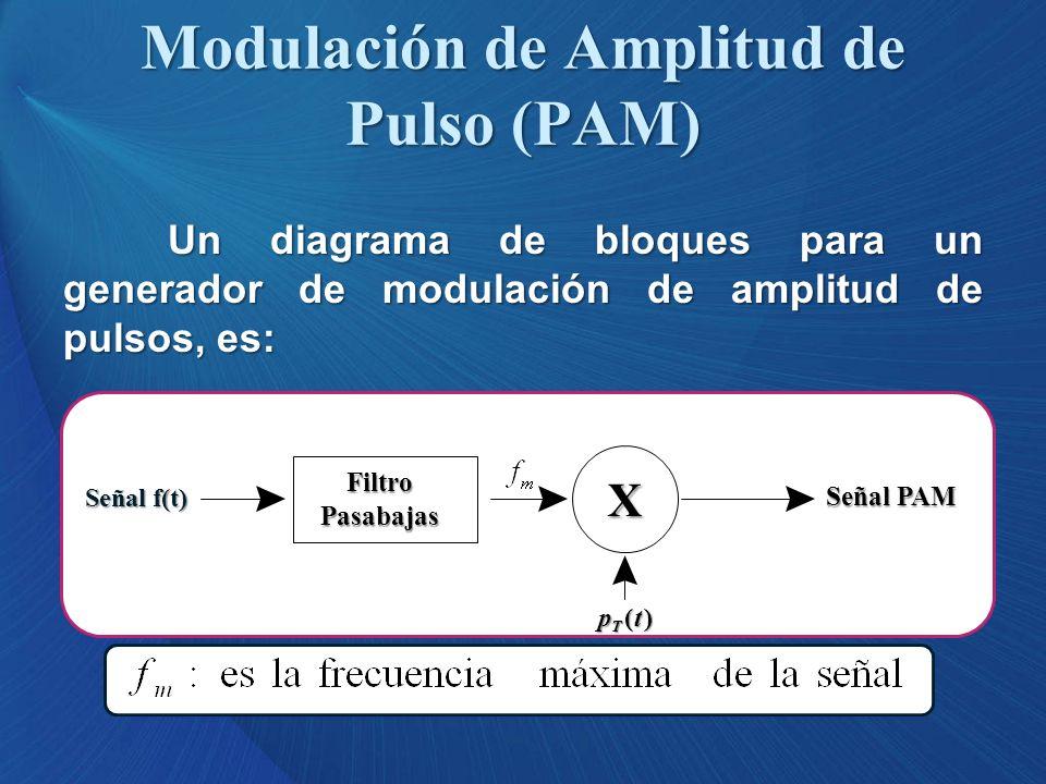 Un diagrama de bloques para un generador de modulación de amplitud de pulsos, es: Modulación de Amplitud de Pulso (PAM) FiltroPasabajas X Señal f(t) S