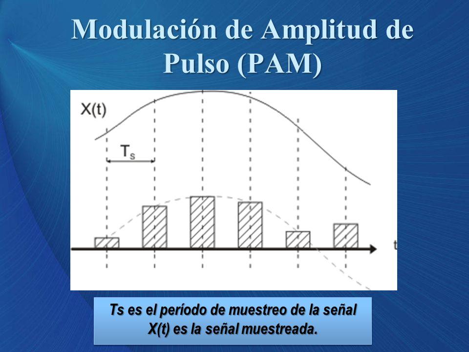 Modulación de Amplitud de Pulso (PAM) Ts es el período de muestreo de la señal X(t) es la señal muestreada.