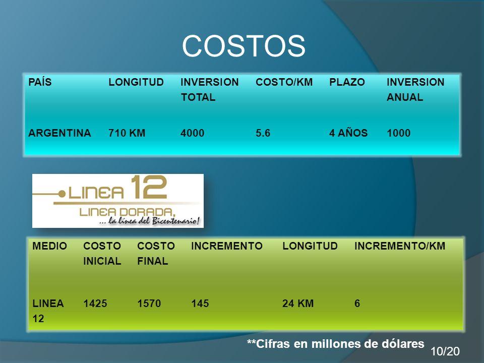 COSTOS PAÍSLONGITUD INVERSION TOTAL COSTO/KMPLAZO INVERSION ANUAL ARGENTINA710 KM40005.64 AÑOS1000 MEDIO COSTO INICIAL COSTO FINAL INCREMENTOLONGITUDINCREMENTO/KM LINEA 12 1425157014524 KM6 **Cifras en millones de dólares 10/20