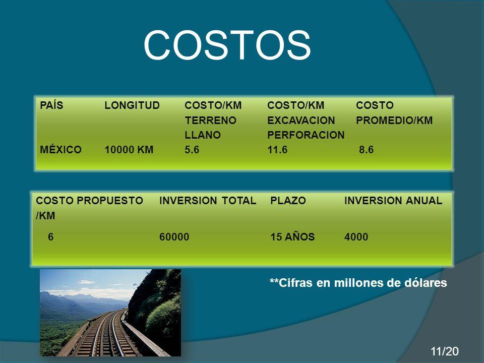 PAÍSLONGITUD COSTO/KM TERRENO LLANO COSTO/KM EXCAVACION PERFORACION COSTO PROMEDIO/KM MÉXICO10000 KM5.611.6 8.6 COSTO PROPUESTO /KM INVERSION TOTALPLAZOINVERSION ANUAL 66000015 AÑOS4000 COSTOS **Cifras en millones de dólares 11/20