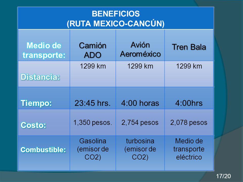 BENEFICIOS (RUTA MEXICO-CANCÚN) Camión ADO AviónAeroméxico Tren Bala 1299 km 23:45 hrs.4:00 horas4:00hrs 1,350 pesos.2,754 pesos2,078 pesos Gasolina (emisor de CO2) turbosina (emisor de CO2) Medio de transporte eléctrico 17/20