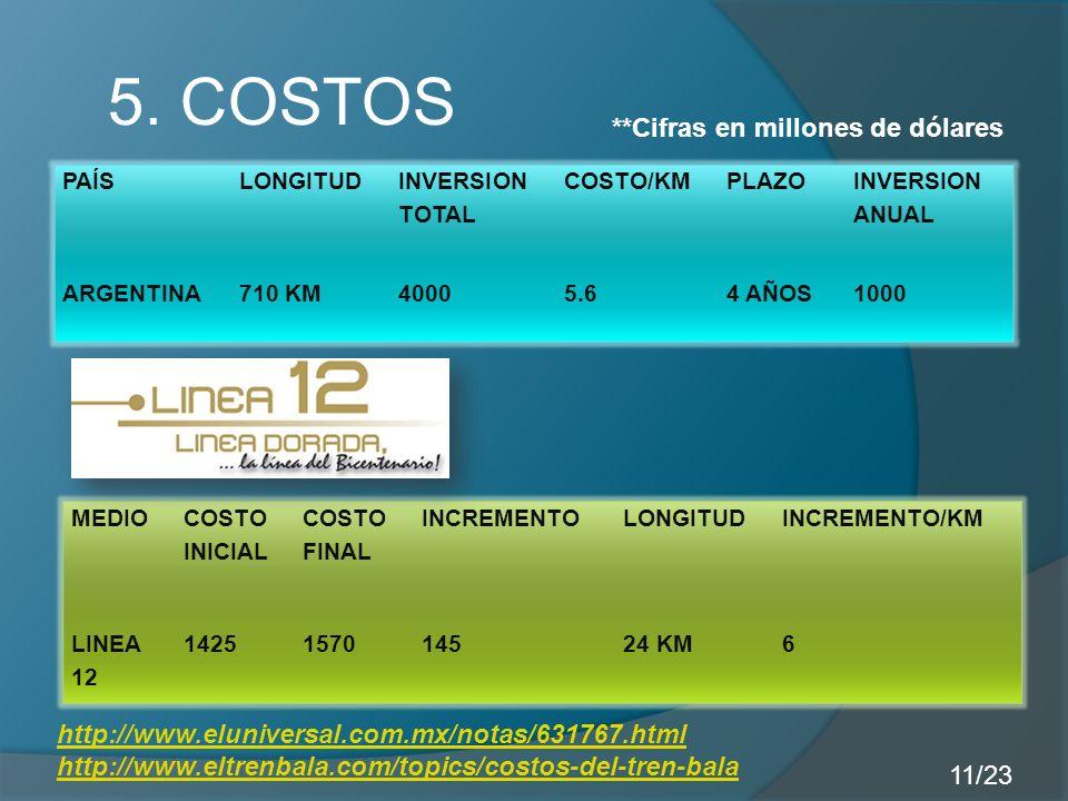 5. COSTOS PAÍSLONGITUD INVERSION TOTAL COSTO/KMPLAZO INVERSION ANUAL ARGENTINA710 KM40005.64 AÑOS1000 MEDIO COSTO INICIAL COSTO FINAL INCREMENTOLONGIT