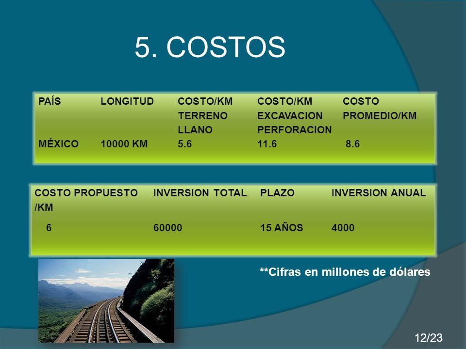 PAÍSLONGITUD COSTO/KM TERRENO LLANO COSTO/KM EXCAVACION PERFORACION COSTO PROMEDIO/KM MÉXICO10000 KM5.611.6 8.6 COSTO PROPUESTO /KM INVERSION TOTALPLA