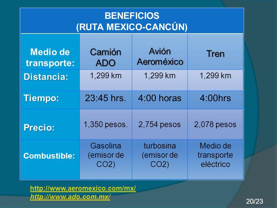 BENEFICIOS (RUTA MEXICO-CANCÚN) Medio de transporte: Camión ADO AviónAeroméxicoTren Distancia: 1,299 km Tiempo:23:45 hrs.4:00 horas4:00hrs Precio: 1,3