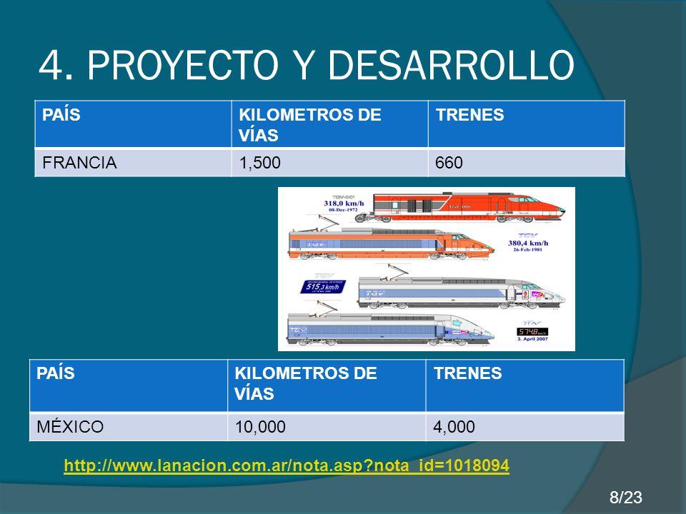 4. PROYECTO Y DESARROLLO PAÍSKILOMETROS DE VÍAS TRENES FRANCIA1,500660 PAÍSKILOMETROS DE VÍAS TRENES MÉXICO10,0004,000 http://www.lanacion.com.ar/nota