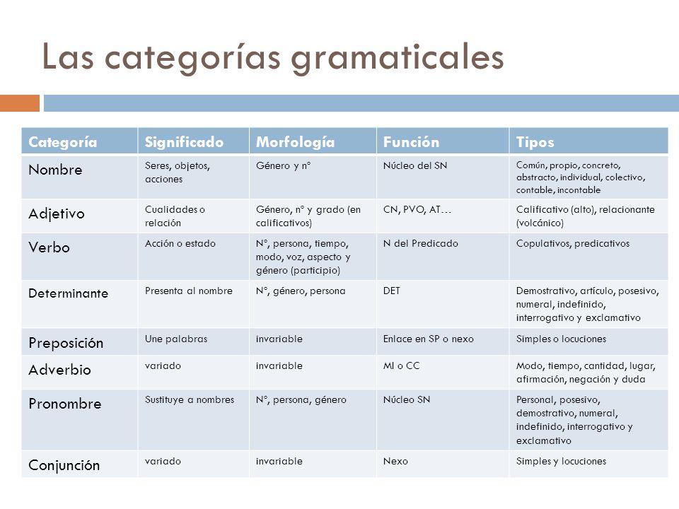 Las categorías gramaticales CategoríaSignificadoMorfologíaFunciónTipos Nombre Seres, objetos, acciones Género y nºNúcleo del SN Común, propio, concret