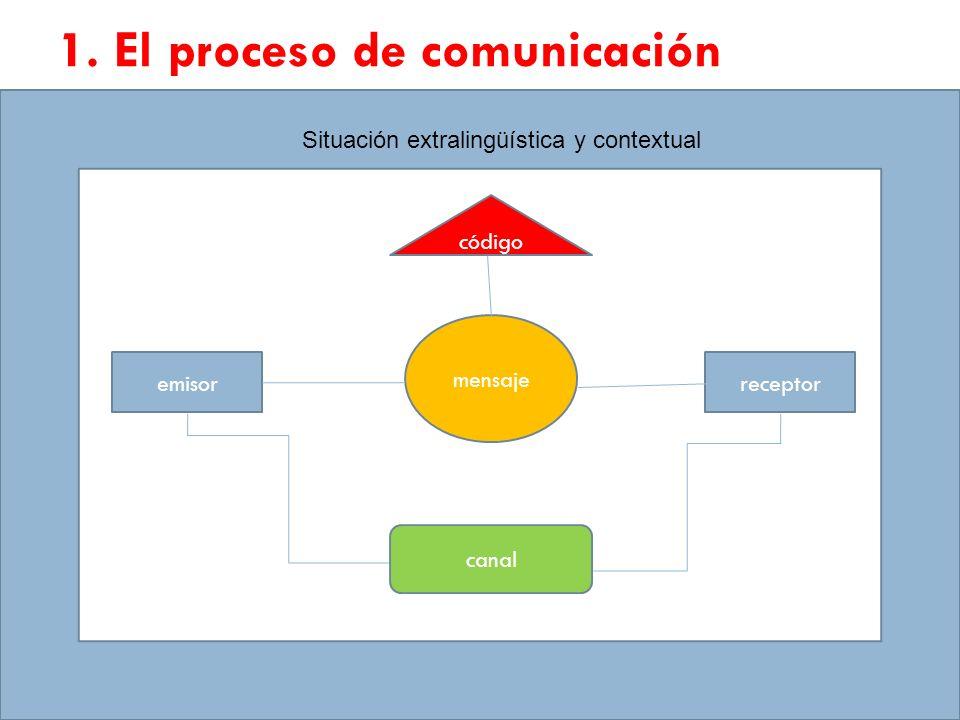 1. El proceso de comunicación emisorreceptor mensaje canal código Situación extralingüística y contextual