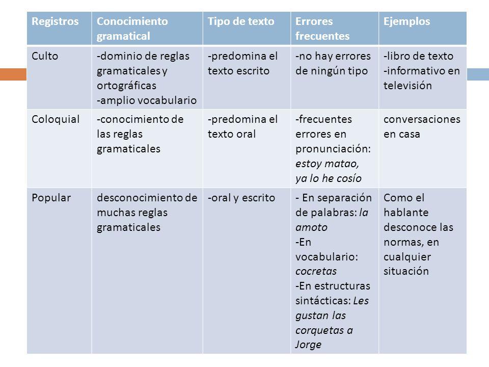 RegistrosConocimiento gramatical Tipo de textoErrores frecuentes Ejemplos Culto-dominio de reglas gramaticales y ortográficas -amplio vocabulario -pre