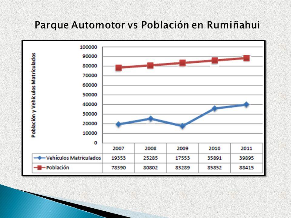 Parque Automotor vs Población en Rumiñahui